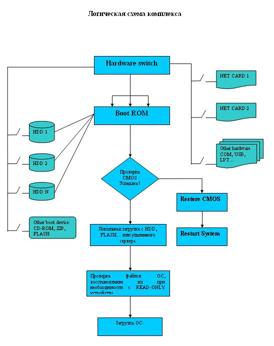 Функционально-логическая схема